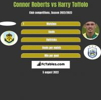 Connor Roberts vs Harry Toffolo h2h player stats