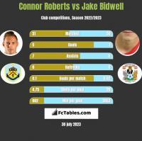 Connor Roberts vs Jake Bidwell h2h player stats