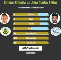 Connor Roberts vs Jake Clarke-Salter h2h player stats