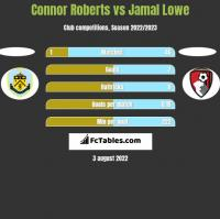 Connor Roberts vs Jamal Lowe h2h player stats