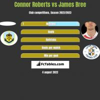 Connor Roberts vs James Bree h2h player stats