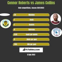 Connor Roberts vs James Collins h2h player stats