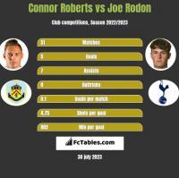 Connor Roberts vs Joe Rodon h2h player stats