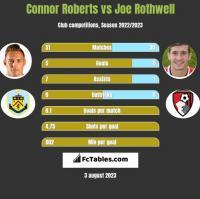 Connor Roberts vs Joe Rothwell h2h player stats
