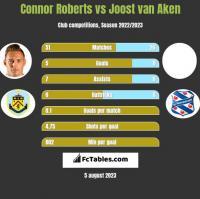Connor Roberts vs Joost van Aken h2h player stats
