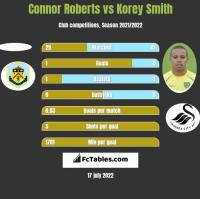 Connor Roberts vs Korey Smith h2h player stats