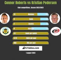 Connor Roberts vs Kristian Pedersen h2h player stats