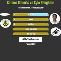 Connor Roberts vs Kyle Naughton h2h player stats