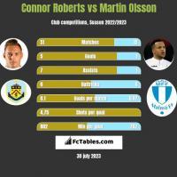 Connor Roberts vs Martin Olsson h2h player stats