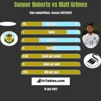 Connor Roberts vs Matt Grimes h2h player stats