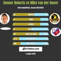 Connor Roberts vs Mike van der Hoorn h2h player stats