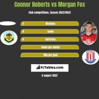 Connor Roberts vs Morgan Fox h2h player stats