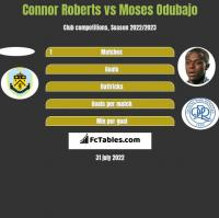 Connor Roberts vs Moses Odubajo h2h player stats