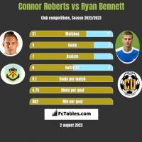 Connor Roberts vs Ryan Bennett h2h player stats