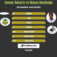 Connor Roberts vs Wayne Routledge h2h player stats
