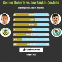 Connor Roberts vs Joe Rankin-Costello h2h player stats
