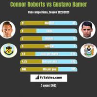 Connor Roberts vs Gustavo Hamer h2h player stats