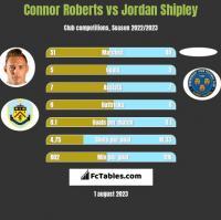 Connor Roberts vs Jordan Shipley h2h player stats