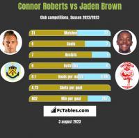 Connor Roberts vs Jaden Brown h2h player stats