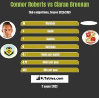 Connor Roberts vs Ciaran Brennan h2h player stats