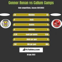 Connor Ronan vs Callum Camps h2h player stats