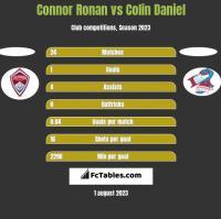 Connor Ronan vs Colin Daniel h2h player stats