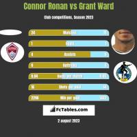 Connor Ronan vs Grant Ward h2h player stats