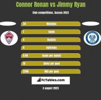Connor Ronan vs Jimmy Ryan h2h player stats