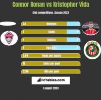 Connor Ronan vs Kristopher Vida h2h player stats