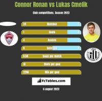 Connor Ronan vs Lukas Cmelik h2h player stats