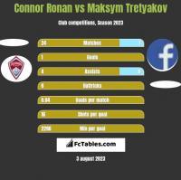 Connor Ronan vs Maksym Tretyakov h2h player stats