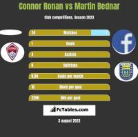 Connor Ronan vs Martin Bednar h2h player stats
