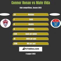 Connor Ronan vs Mate Vida h2h player stats