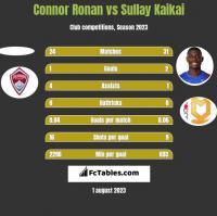 Connor Ronan vs Sullay Kaikai h2h player stats