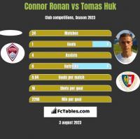 Connor Ronan vs Tomas Huk h2h player stats