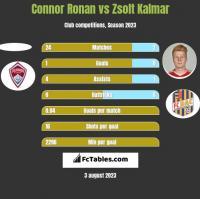 Connor Ronan vs Zsolt Kalmar h2h player stats
