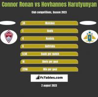 Connor Ronan vs Hovhannes Harutyunyan h2h player stats