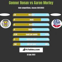 Connor Ronan vs Aaron Morley h2h player stats