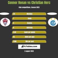 Connor Ronan vs Christian Herc h2h player stats