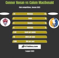 Connor Ronan vs Calum MacDonald h2h player stats