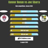 Connor Ronan vs Joe Sbarra h2h player stats