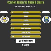 Connor Ronan vs Cheick Diarra h2h player stats