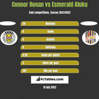 Connor Ronan vs Esmerald Aluku h2h player stats