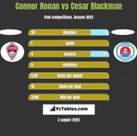 Connor Ronan vs Cesar Blackman h2h player stats