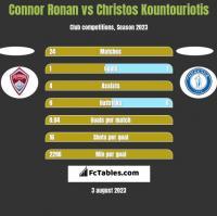 Connor Ronan vs Christos Kountouriotis h2h player stats
