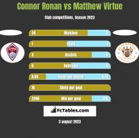 Connor Ronan vs Matthew Virtue h2h player stats