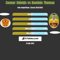 Connor Shields vs Dominic Thomas h2h player stats
