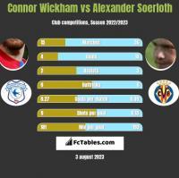 Connor Wickham vs Alexander Soerloth h2h player stats