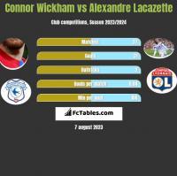Connor Wickham vs Alexandre Lacazette h2h player stats