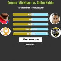Connor Wickham vs Atdhe Nuhiu h2h player stats